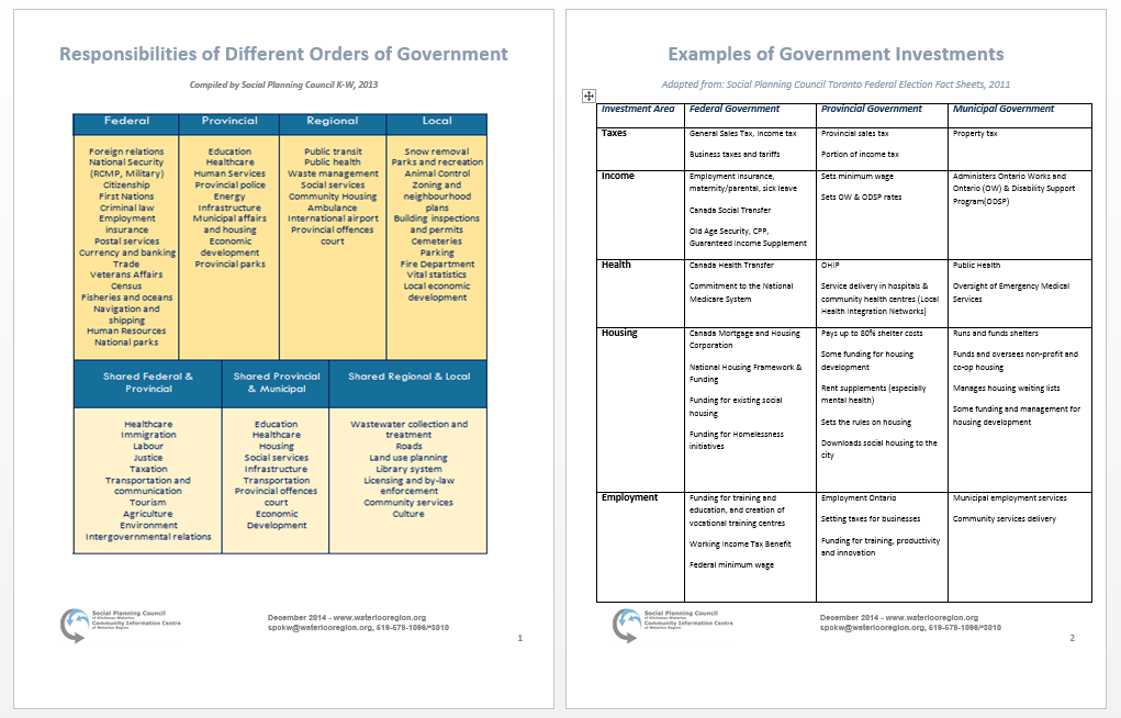 Responsibilities of Different Orders of Government