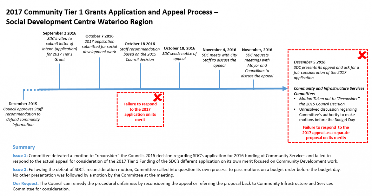 Chart Appeal Process 2017